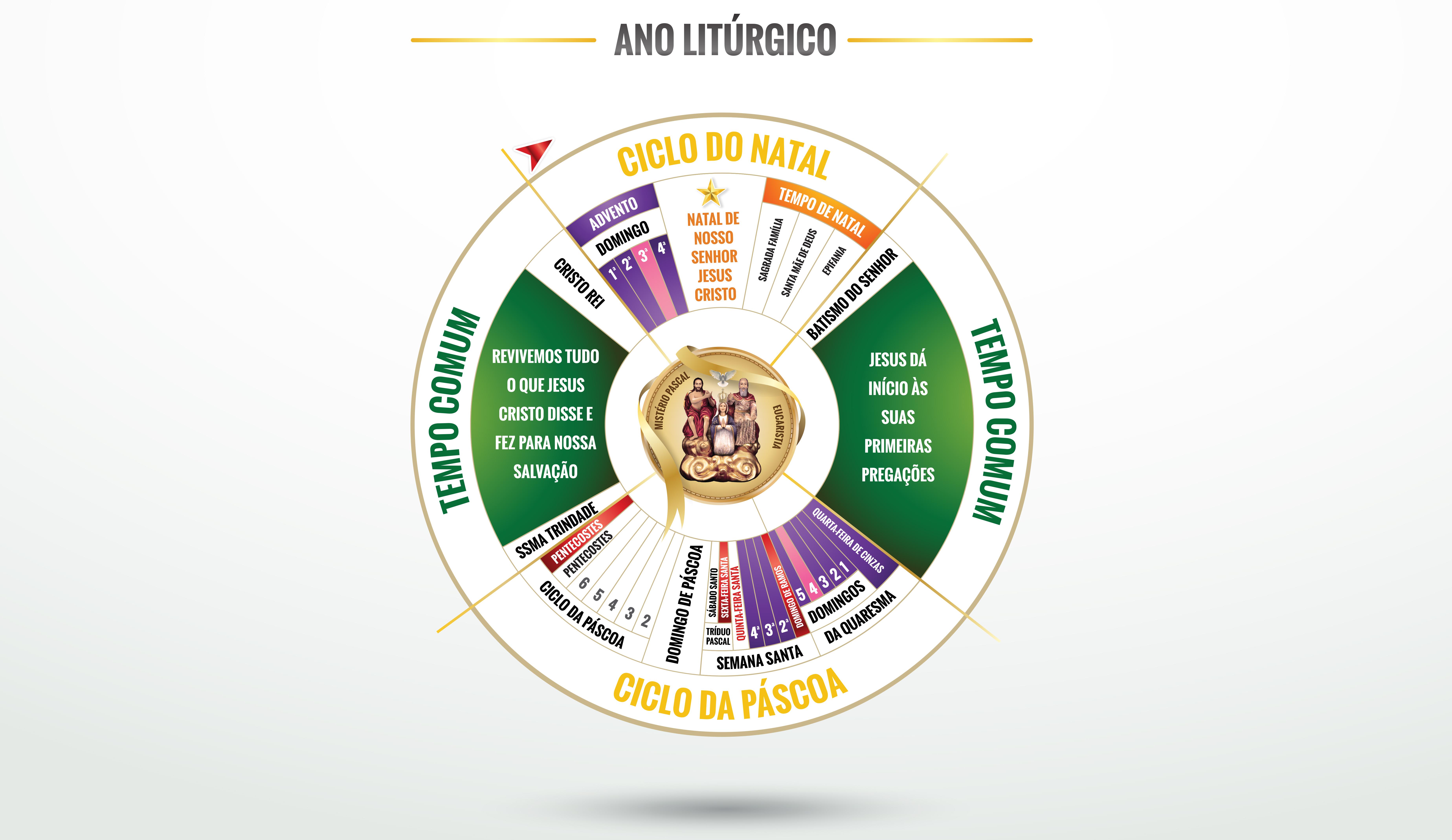 (Português) Calendário Litúrgico: O tempo da Igreja…